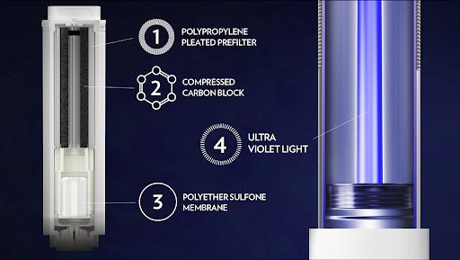 Nuskin ecosphere water purifier